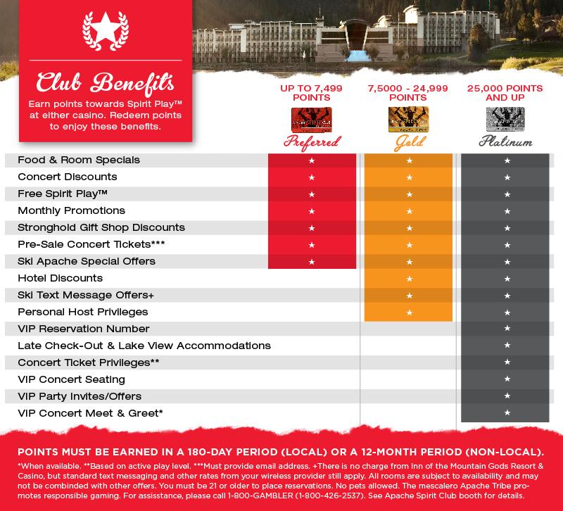 ASC Benefits